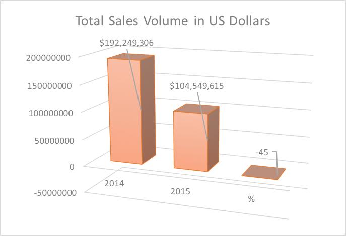 Total Sales Volume